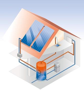 Beispiel einer Solarthermieanlage Schaubild